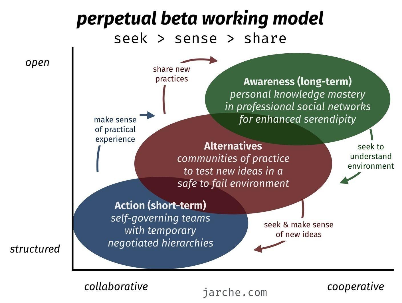 Preparing Perpetual Beta Harold Jarche Stream Of
