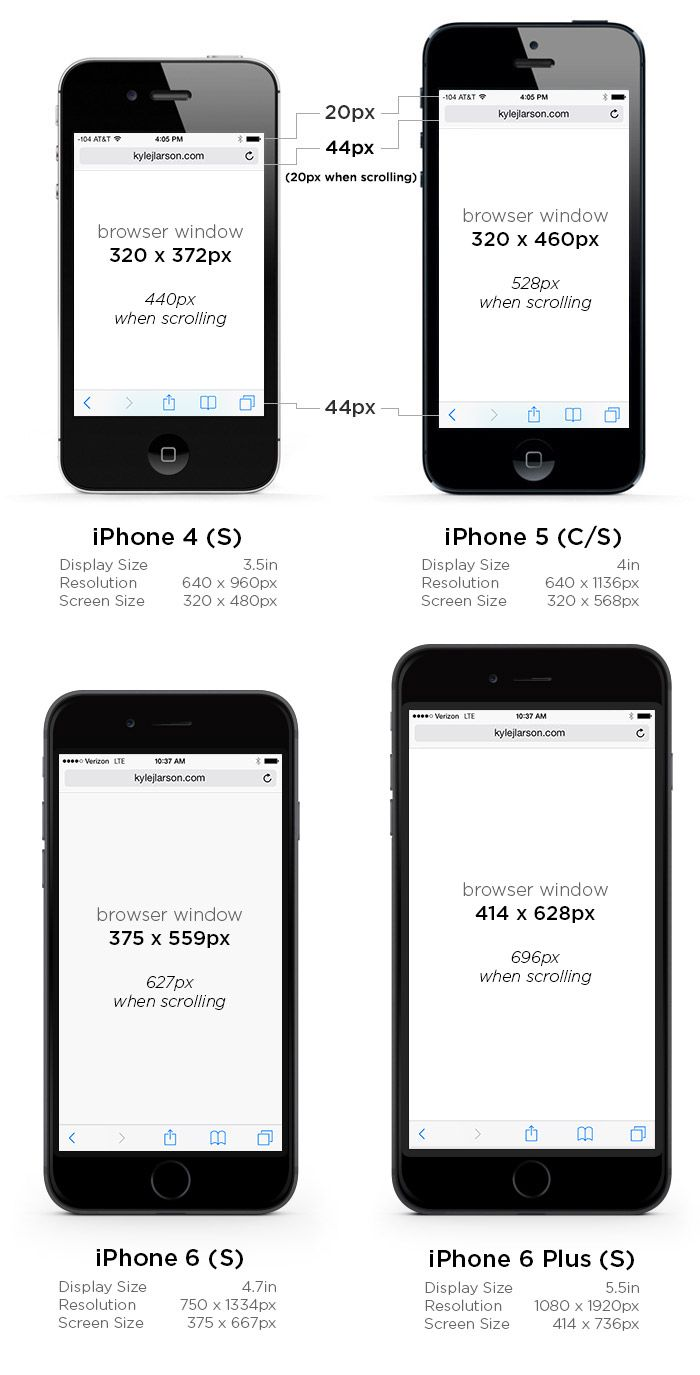 Iphone 6 Screen Size And Web Design Tips Iphone 6 Screen Size Iphone 6 Screen Iphone Screen Size