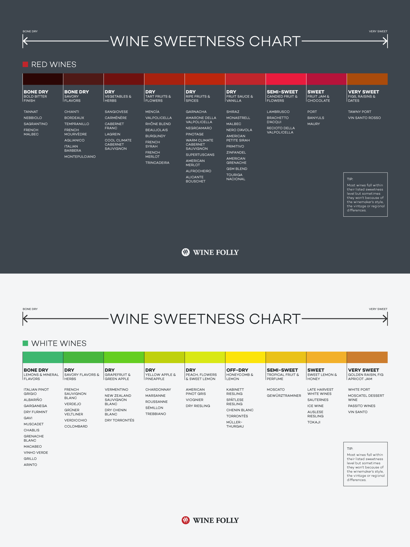 simple wine sweetness chart shows the levels for different types of red and white wines you might be surprised to find out what level also pinterest rh