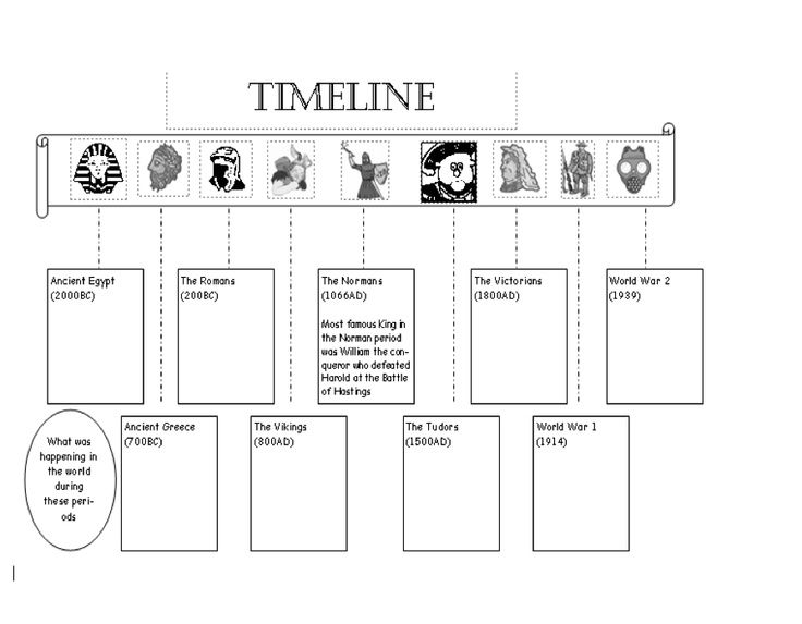 timeline of ancient greece - Google Search | ANCIENT GREECE ...