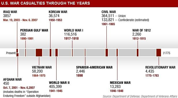 Image result for us war timeline Ancestry American war, Timeline