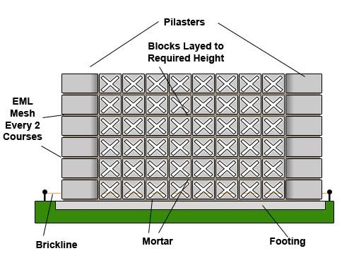 How To Build An Exterior Block Screen Wall In The Garden | Decorative Wall  Blocks |