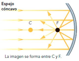 Espejos Planos Y Esfericos Fisica Optica Espejos Planos Espejos Esfericos Espejos