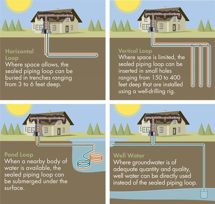 Geothermal Heating In Franklin Cashiers And Highlands Nc With