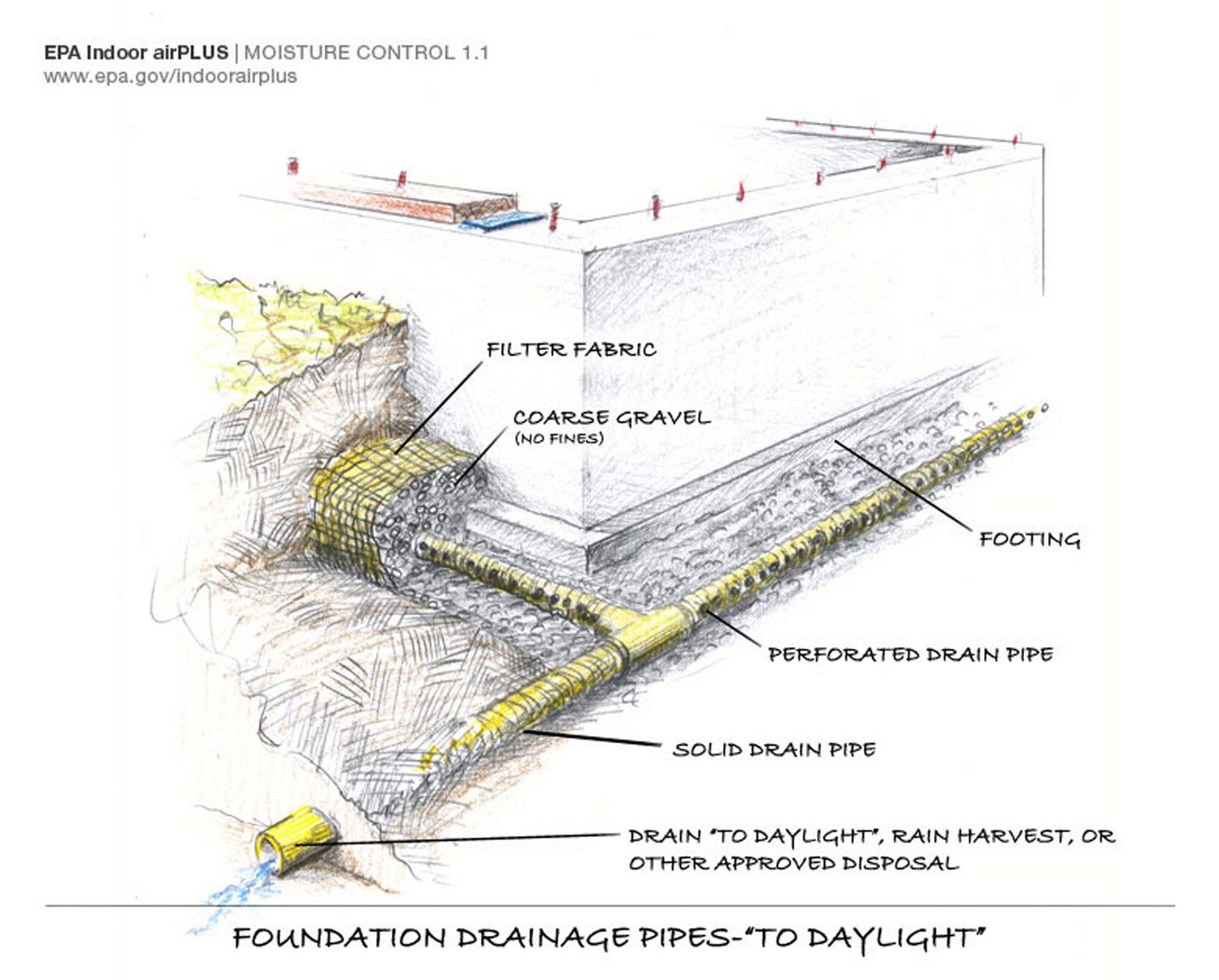Detail l drainage for What is drainage system