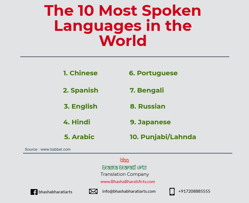 Most Spoken Languages Bhasha World Languages Translation