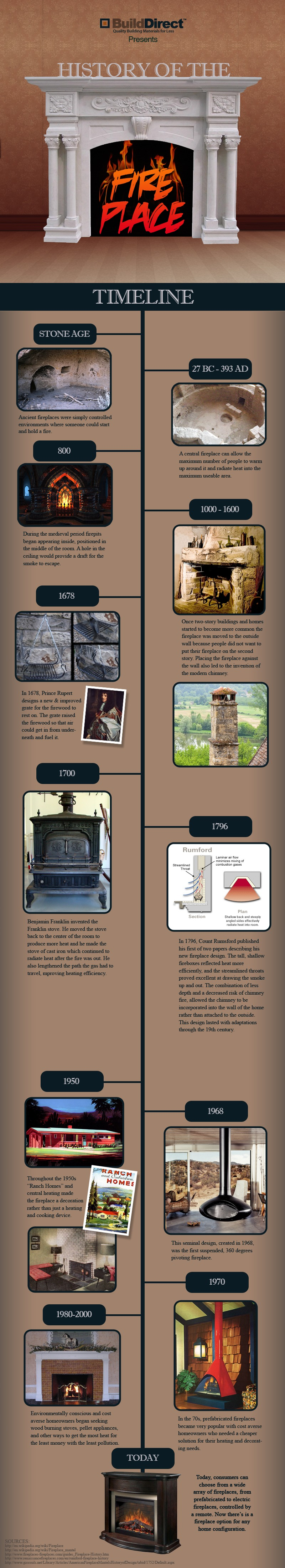 history of the fireplace property investment pinterest stove