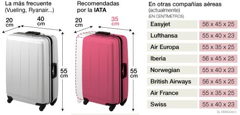 ex Sanción mineral  Las medidas del equipaje de mano de las principales aerolíneas   Equipaje  de mano avion, Maleta de equipaje, Equipaje de mano