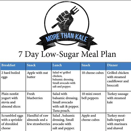 Printable 7 Day Low Sugar Meal Plan Low Sugar Recipes Prediabetic Diet Low Sugar Diet