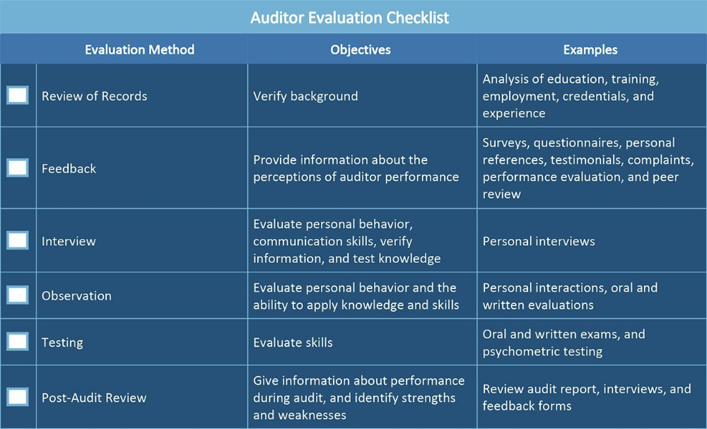 all about operational audits smartsheet in gmp audit