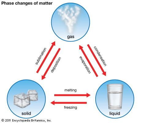 Artthe Phase Changes Of Matter Include Melting Freezing