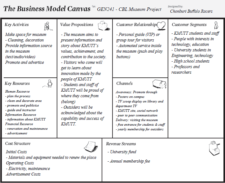 Rsultat De Recherche DImages Pour Business Model Canvas Museum