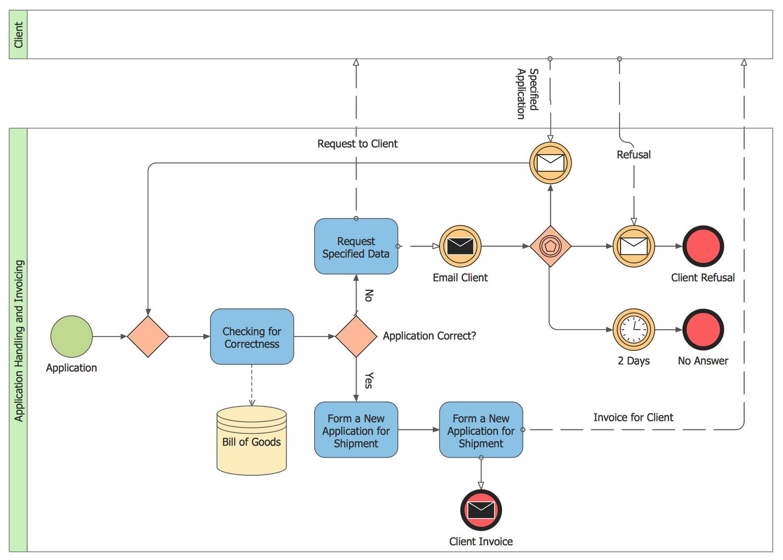 26 Business Process Model Diagram Technique Http Bookingritzcarlton Info 26 Business Process Model Dia Business Process Mapping Process Map Business Process