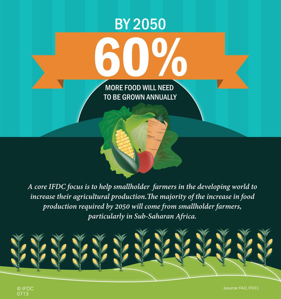 Annual Food Growth Growth, Food, Infographic