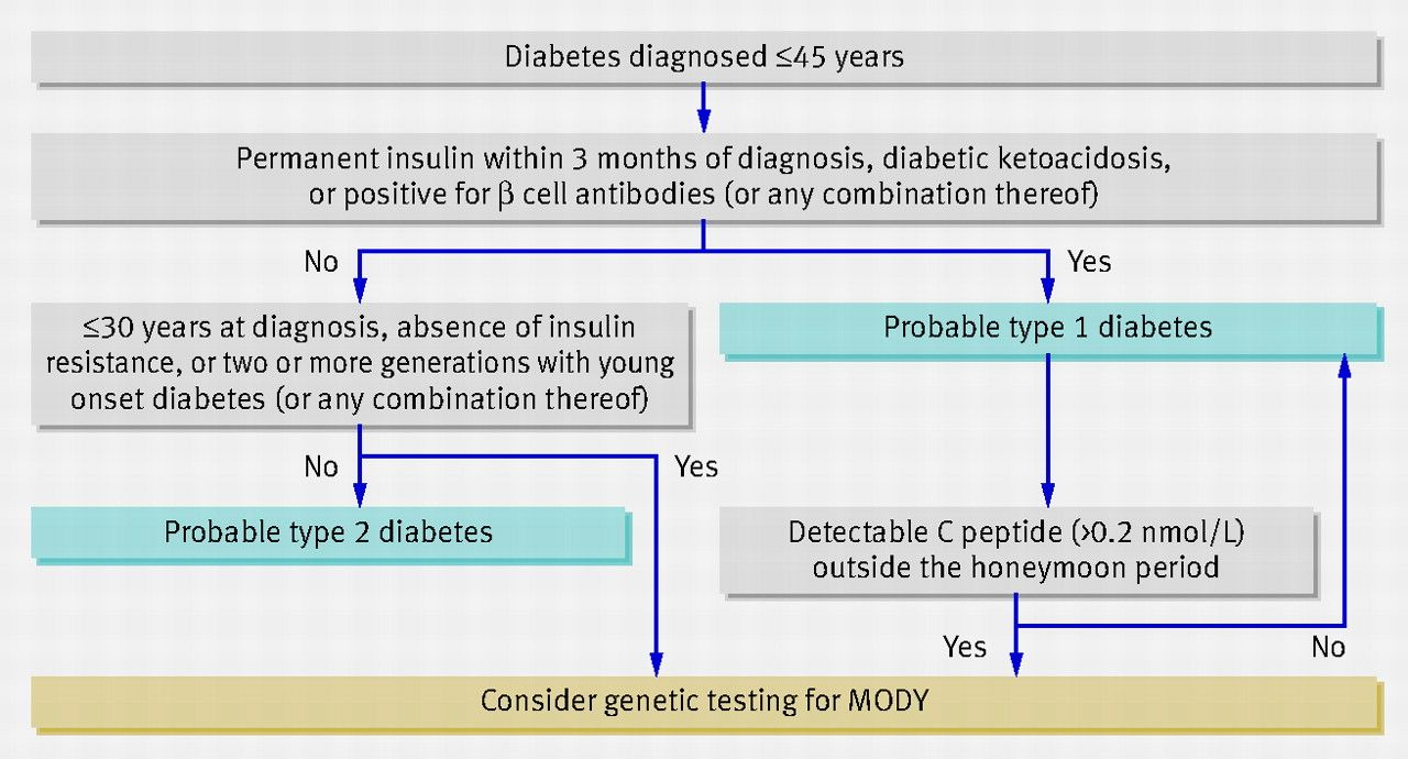 diabetes mody umbral renal