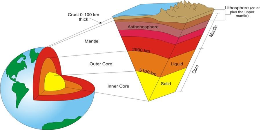 Gk Tricks Internal Structure Of The Earth And Discontinuity Structure Of The Earth Earth Layers Earth Layers Project
