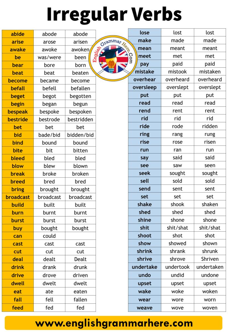Detailed Irregular Verbs List In English V1 V2 V3 List Abide Abode Abode Arise Arose Arisen Awake Awoke Awoken Irregular Verbs Verbs List Learn English Words