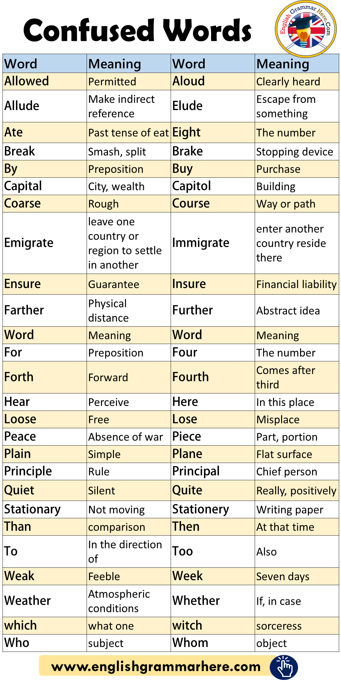 Confused Words List and Meaning - English Grammar Here