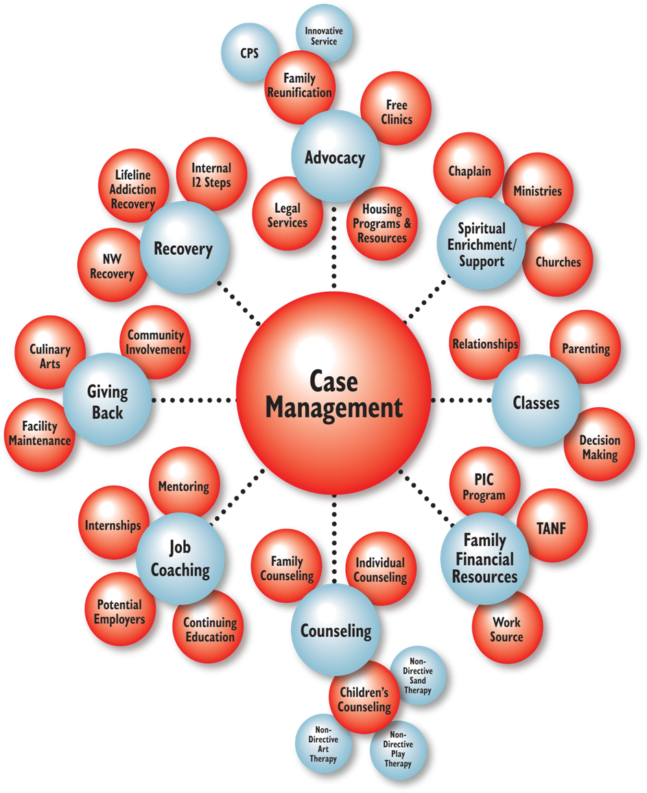 Case management (With images) Case management social work