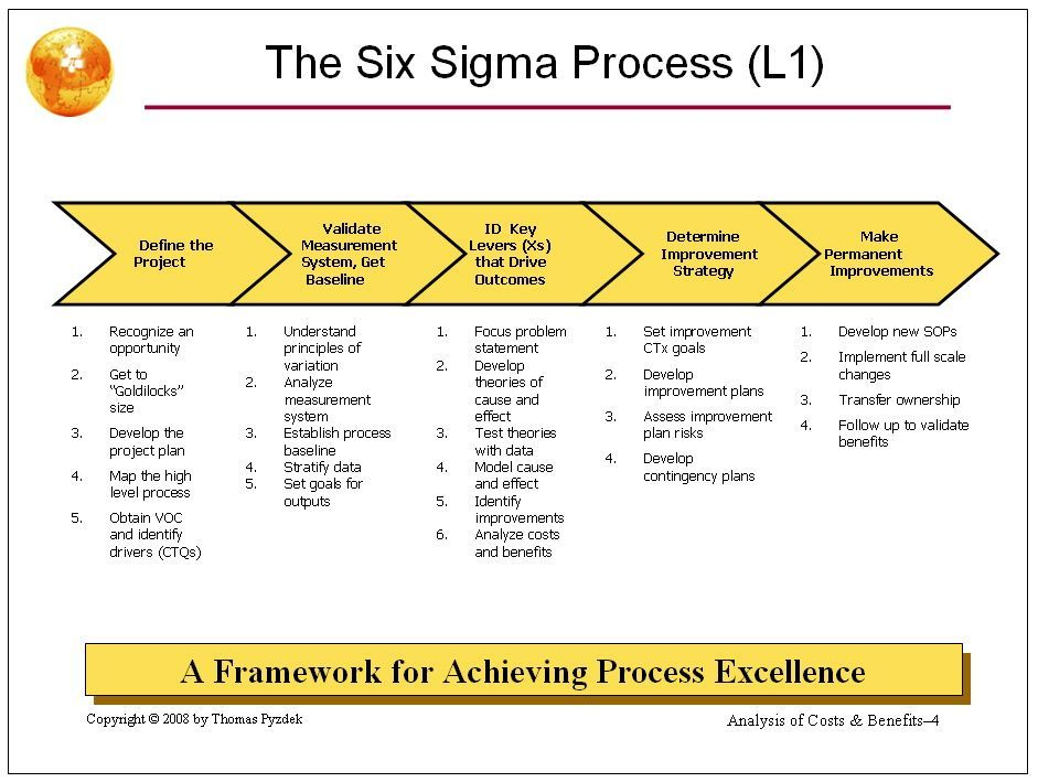Free SIPOC PowerPoint Template For Six Sigma Work It