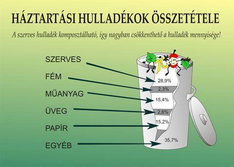 Zöld hulladék komposztálása, hasznosítása