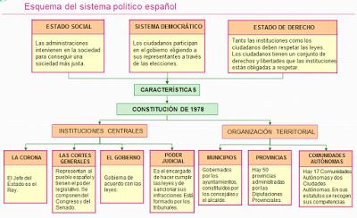 El sistema político español (Santillana)