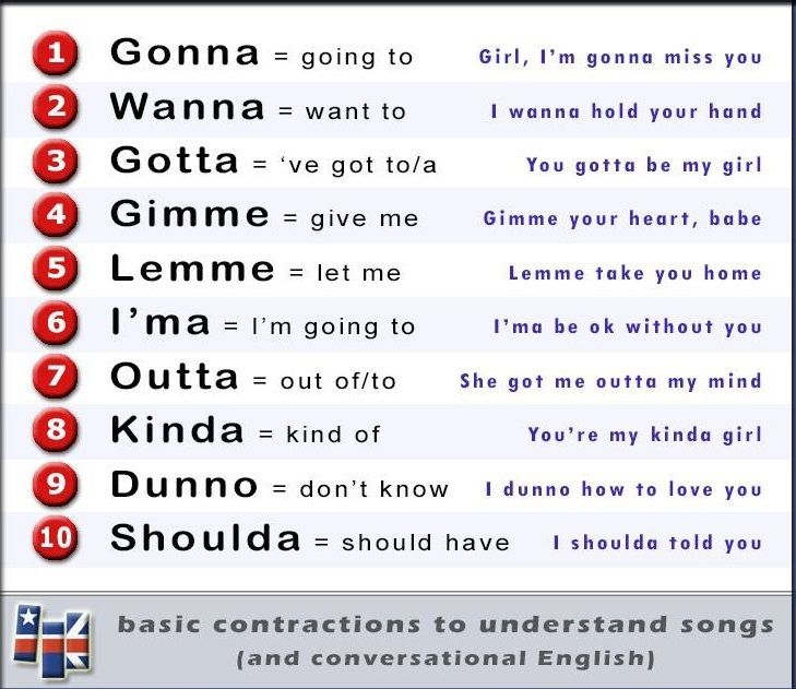 Basic Contractions   English   Learn english, English ...