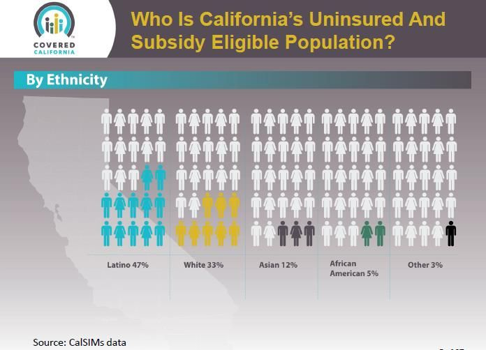 A snapshot of California's uninsured population from a recent Covered CA webinar.