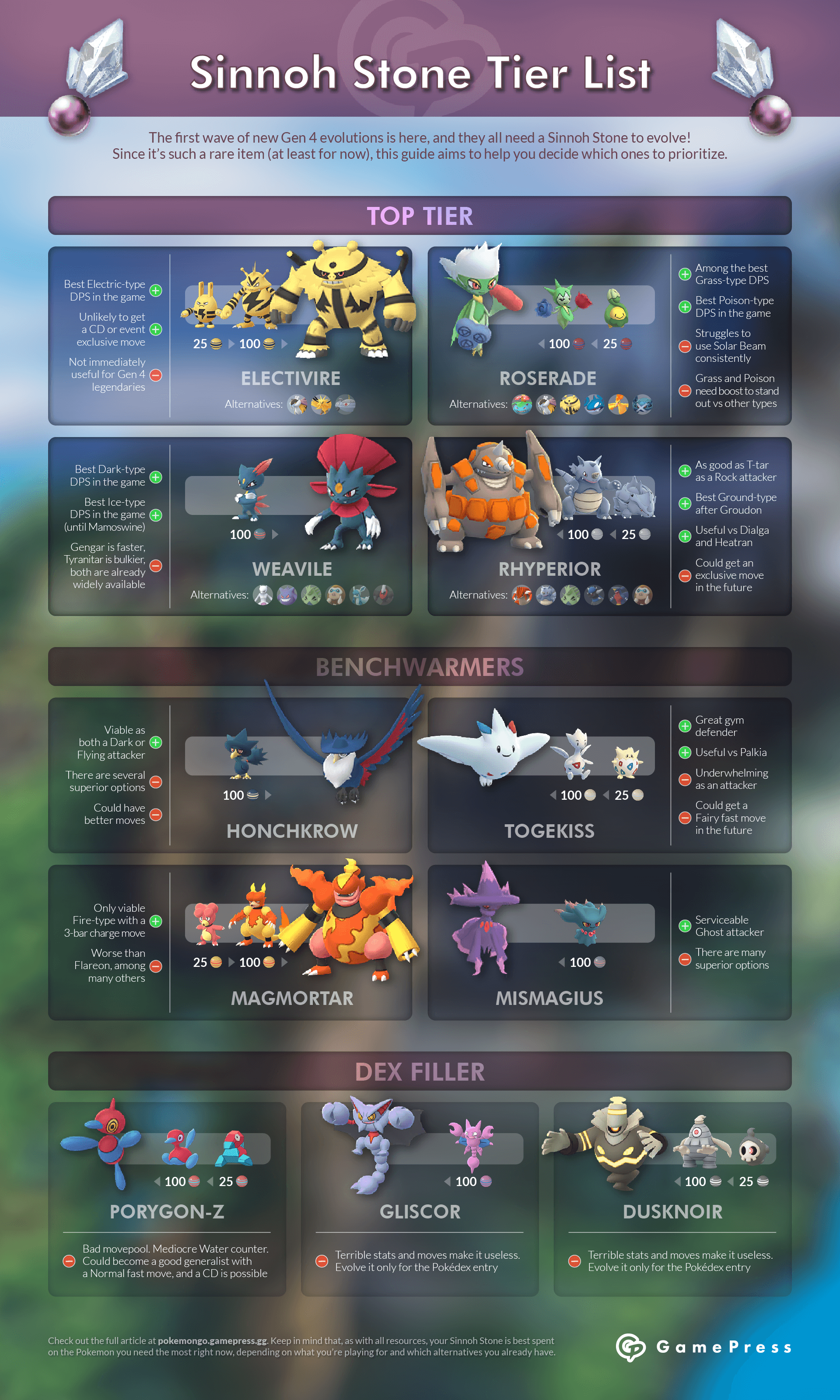 Sinnoh Stone Tier List | Pokemon GO GamePress | Pokémon GO