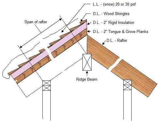 ridge beam members for plank and beam construction | Details ...