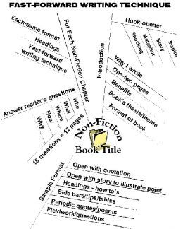 How to Write a Book Outline with Mind Mapping. LOVE mind