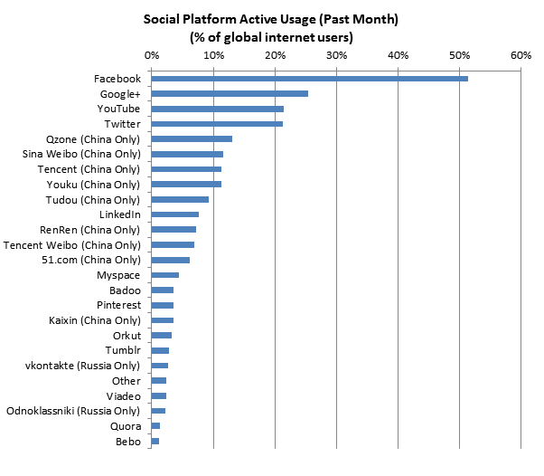 Globalwebindexj Google 2 Facebook 1 Social Media Infographic Local Social Media Social Media Trends