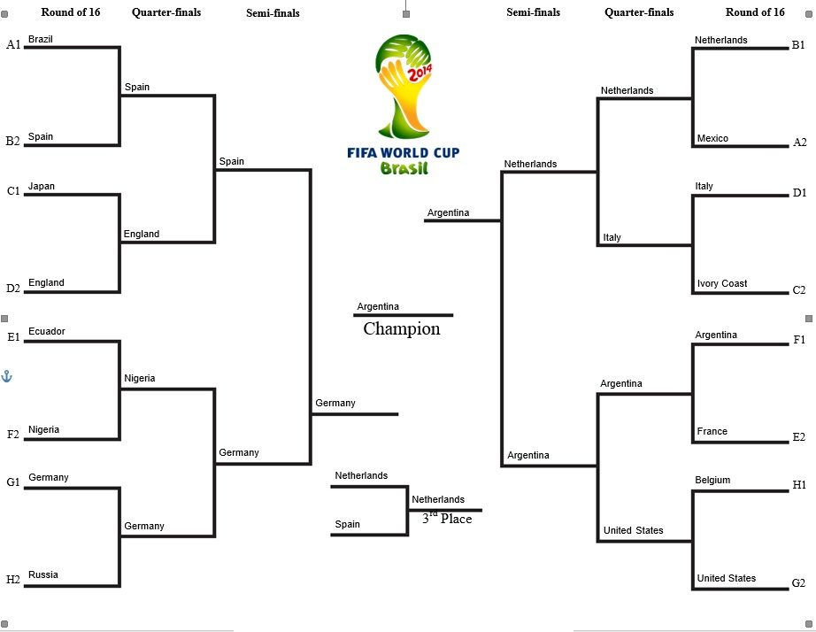 World cup 2014 bracket