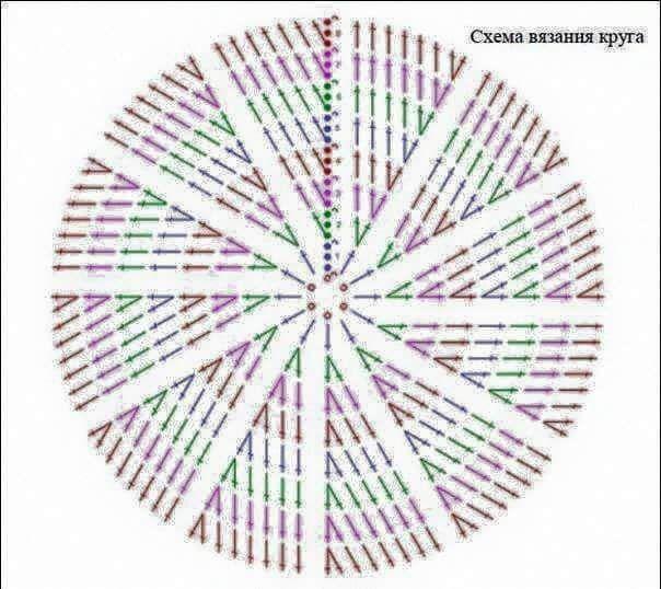 Achei esta postagem do Facebook عالم الكروشية Use um cd no centro do círculo de crochê.