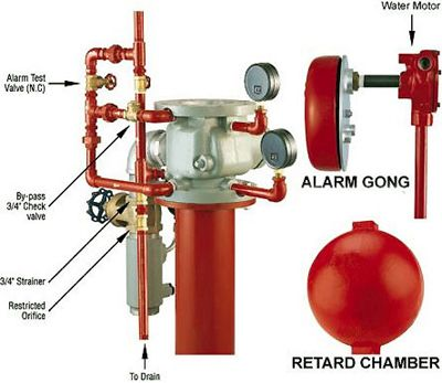 alarm check valves including alarm gong are bs exam