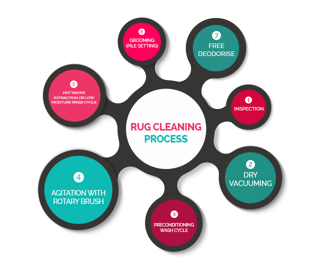 Our Rug Cleaning Process Melbourne
