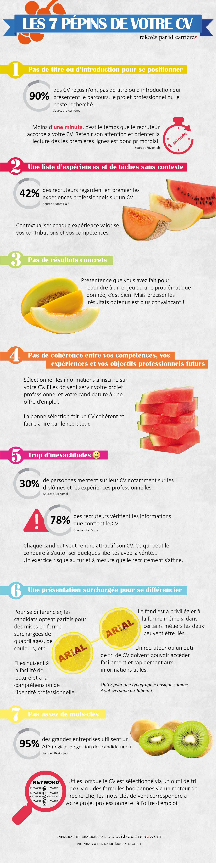 Infographie Y A T Il Des Pepins Dans Votre Cv Revolution Rh Recherche Emploi Redaction De Cv Le Cv