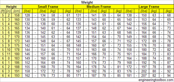 Ideal Body Weight For Men Small Medium And Large Frame Versus