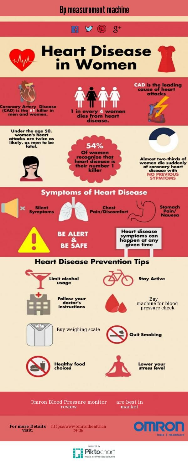 Recognizing Heart Disease in Women