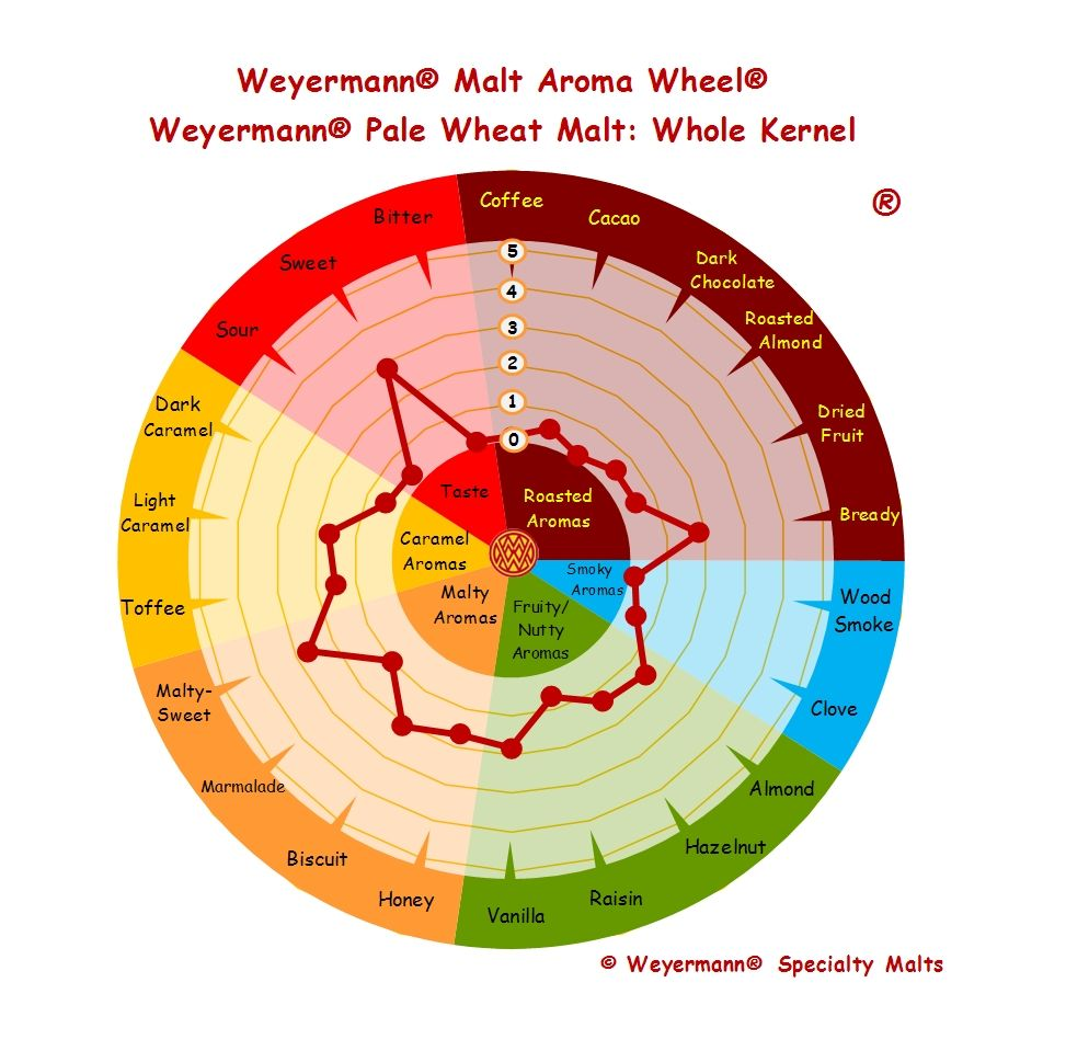 Weyermann® Malt Aroma Wheel® Pale Wheat Malt - Whole Kernel