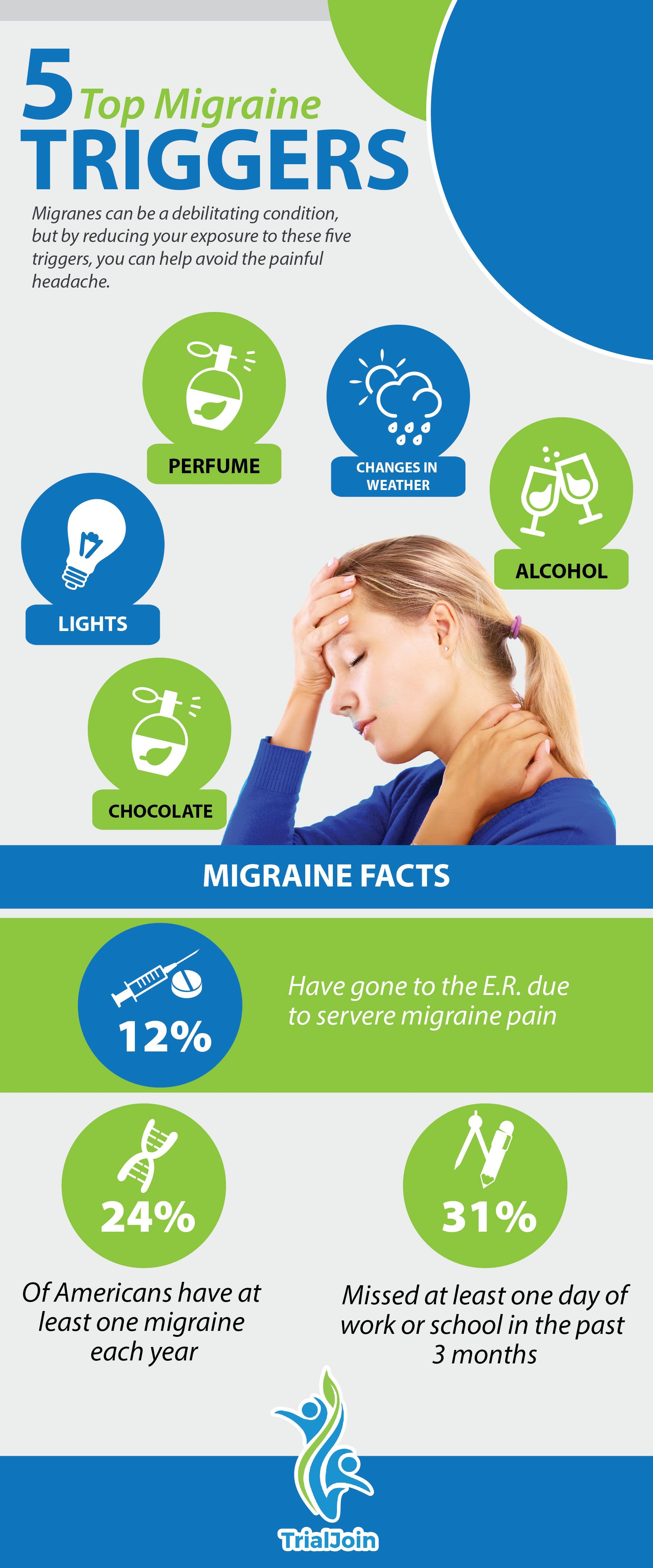 #Migraine can be debilitating condition, but by reducing your exposure to these five triggers, you can help avoid the painful headache | www.trialjoin.com