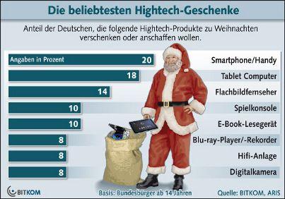 Die beliebtesten Hightech-Geschenke zum Fest: Smartphone ganz oben auf dem Wunschzettel, Nobember 2012