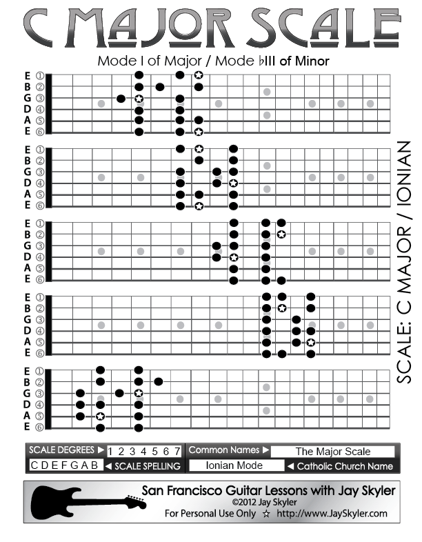 All 5 Major Scale Guitar Fretboard Patterns Chart Key Of C