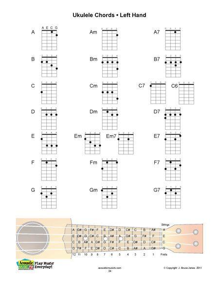 Ukulele Left Hand Chord Fingering Chart  Music