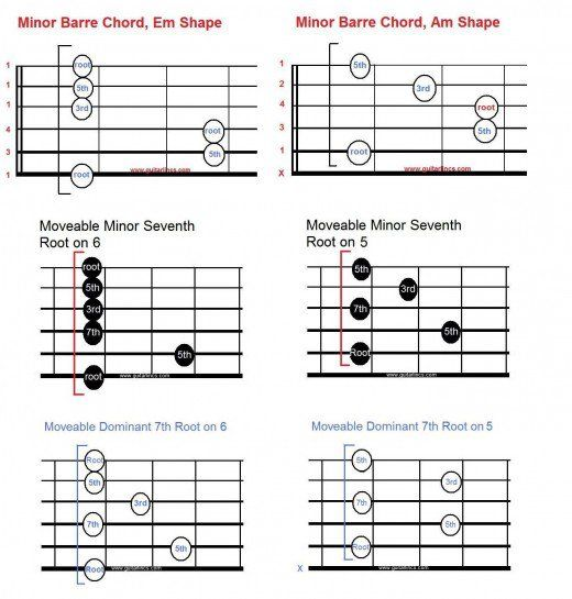 Introduction to Movable Scale and Chord Shapes for Guitar Power - mandolin chord chart