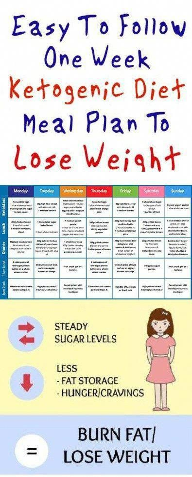 Cyclical Keto Diet Plan