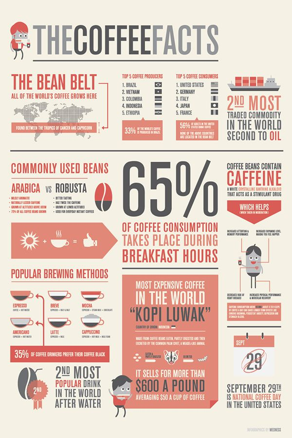 The Coffee Facts – Infographics on Behance