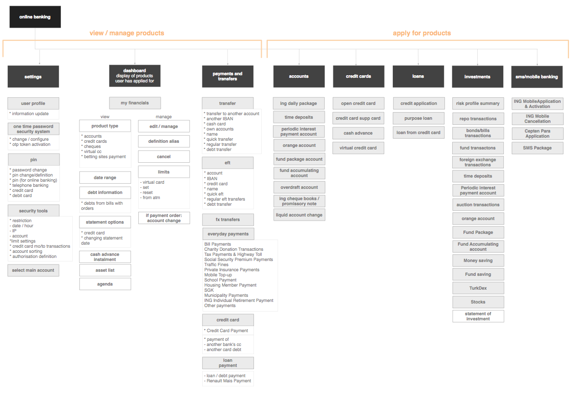 A To Z Of Example UX Docs And Deliverables - UX For The Masses