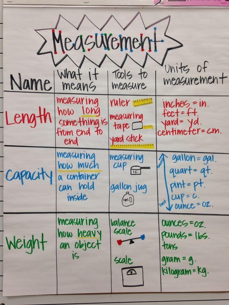 Measurement Anchor Chart  Math For Kids    Anchor