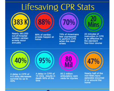 8 Cpr First Aid Ideas Cpr First Aid Cpr Training